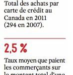 Données sur les frais transactionnels au Canada
