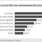 Source : Institut national de santé publique du Québec