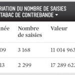Variation du nombre de saisis de tabac de contrebande de 2009 à 2013